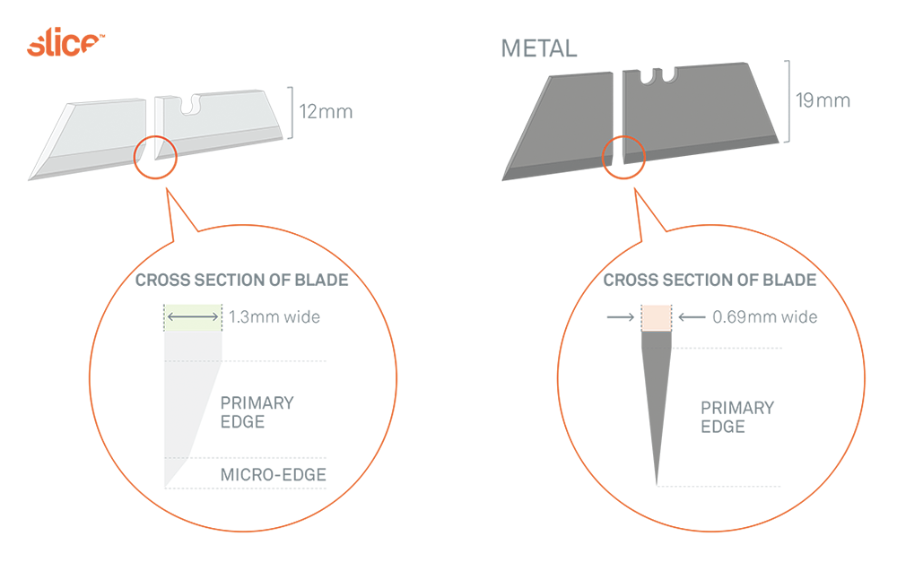 Cross-sections of Slice ceramic blades and typical metal blades illustrate that the wider Slice blade requires more force to penetrate skin.