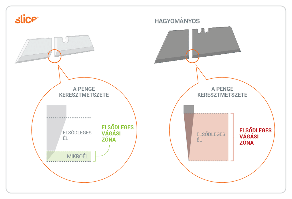 Illustration demonstrates the differences in cutting edge design between Slice® safety blades and traditional blades.