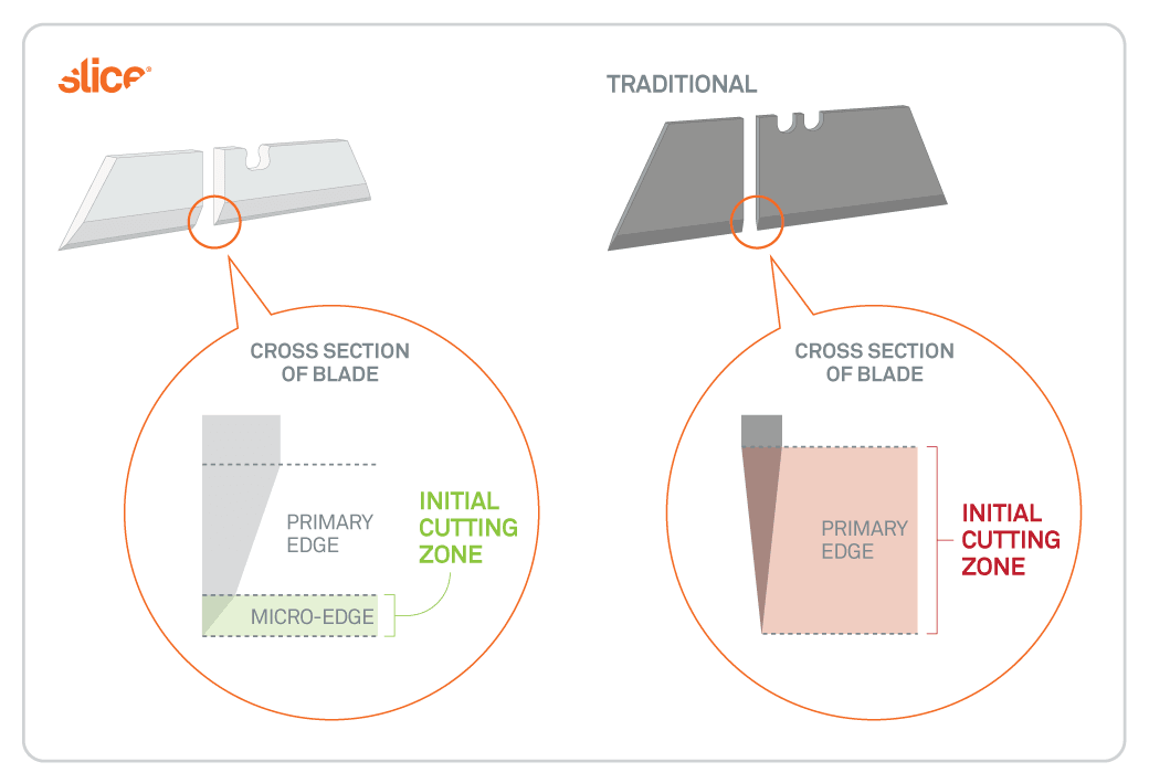 Graphic showing cross sections of Slice and traditional blades to illustrate the shorter Initial Cutting Zone that keeps users safer.