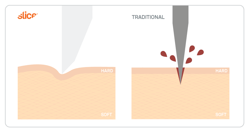 Illustration demonstrates how downward force is dispersed with a wider Slice blade, while narrow blades go straight into the skin.