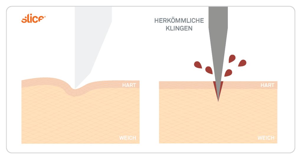 Illustration demonstrates how downward force is dispersed with a wider Slice blade, while narrow metal blades go straight into the skin.